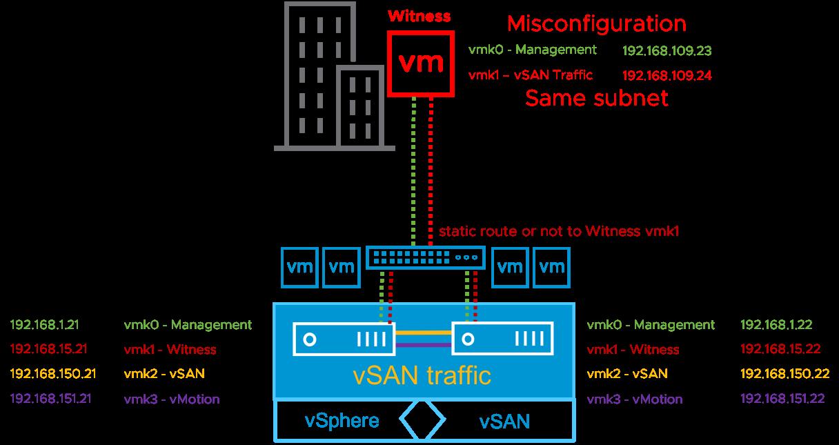 Sample misconfiguration with vSAN Witness vmk0/vmk1 on the same subnet