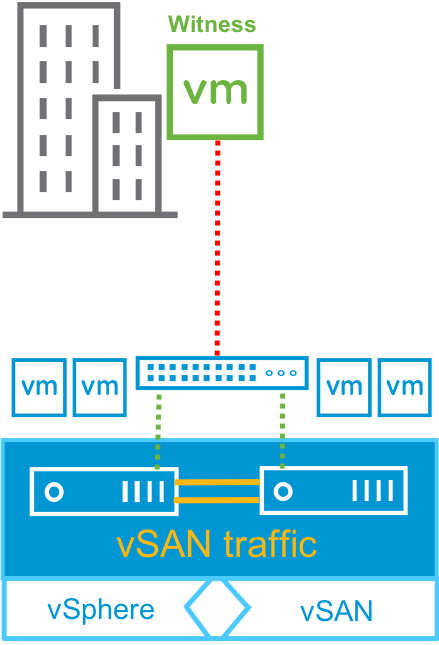vSAN Witness Host Failure or Partitioned