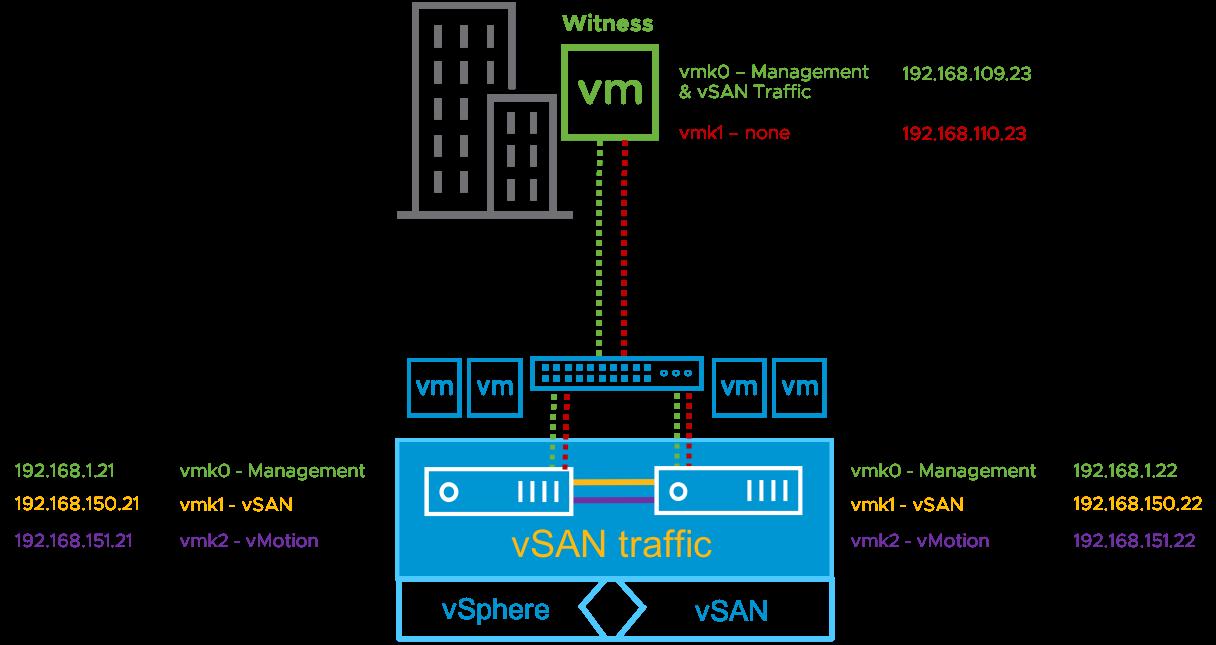 vSAN Host's vmk0 VMkernel
