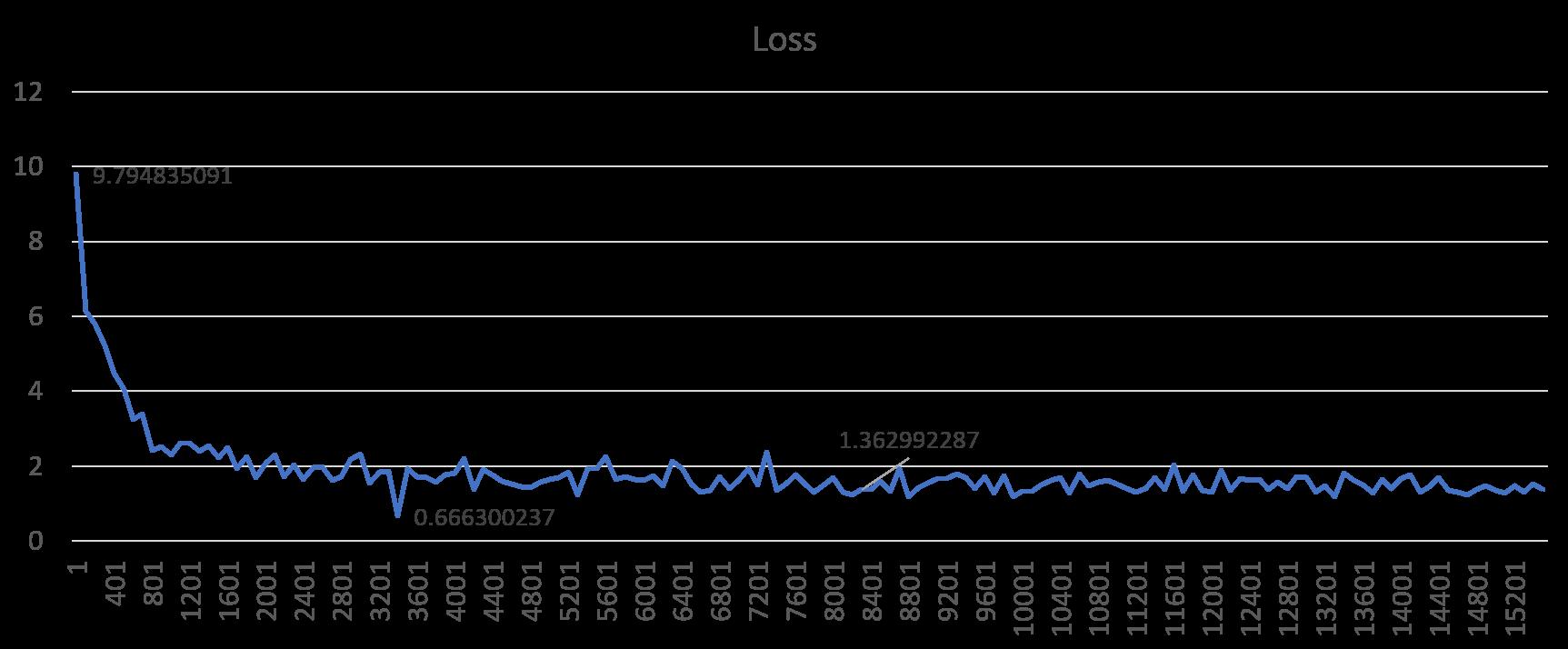 Loss_130k_optimal_lr.png