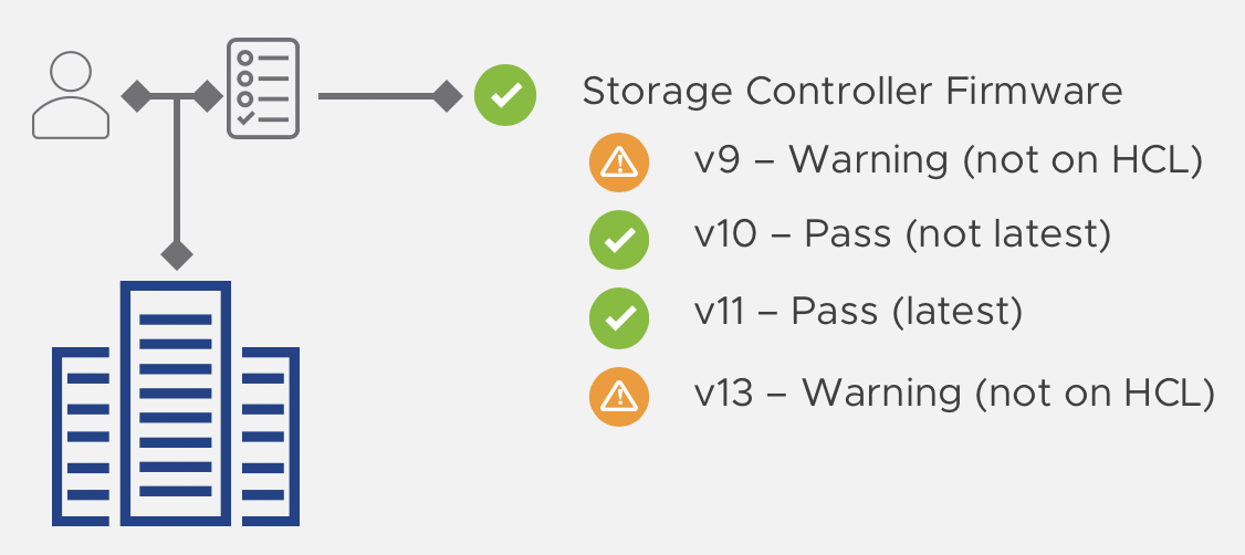 Storage controller firmware version
