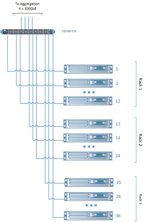 25 GbE single pod networking equipment