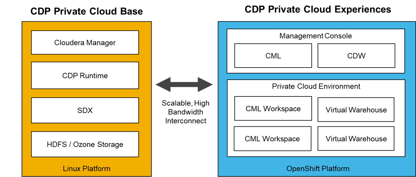 CDP Private Cloud Base and CDP Private Cloud Experiences clusters