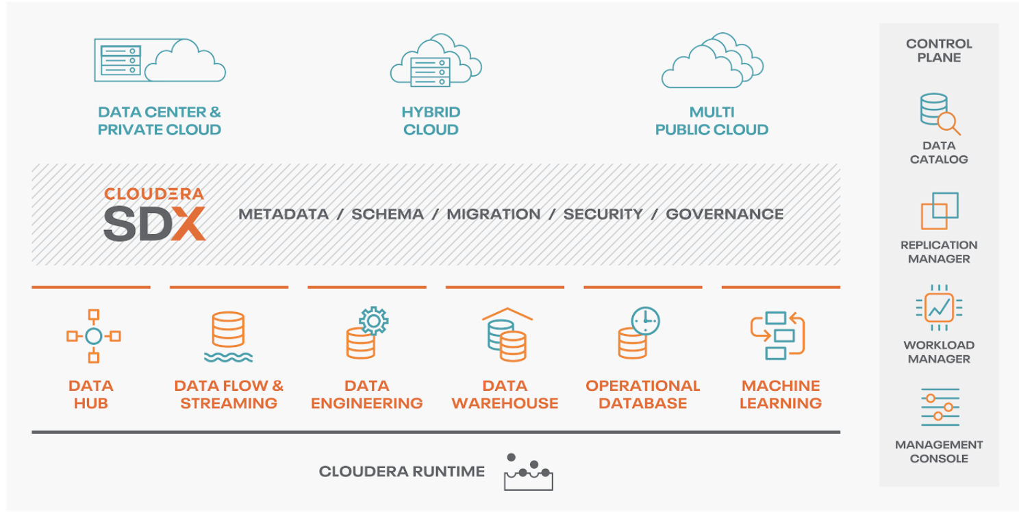 CDP Private Cloud high-level architecture