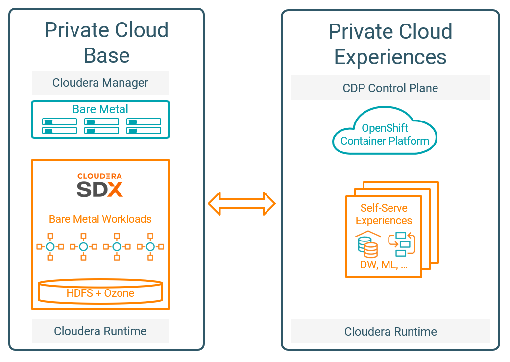 CDP Private Cloud components