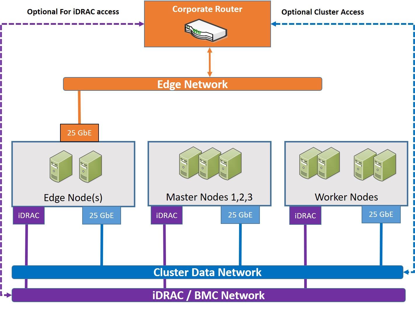 Cluster logical networks