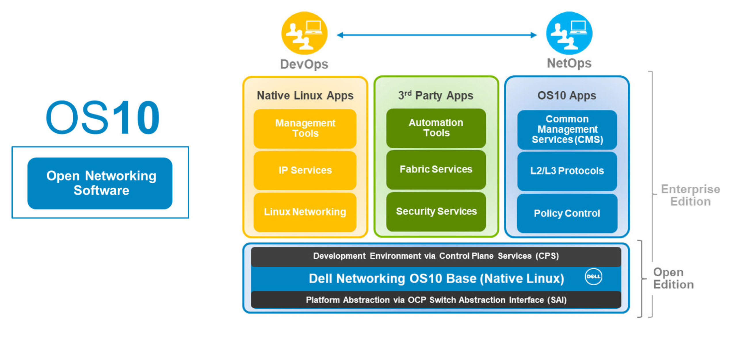 Dell EMC Networking OS10
