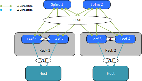 Multiple pod view with Layer 3 ECMP