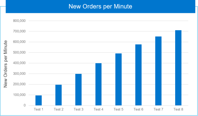 Graph of the cumulation of new orders per minute as VMs are added