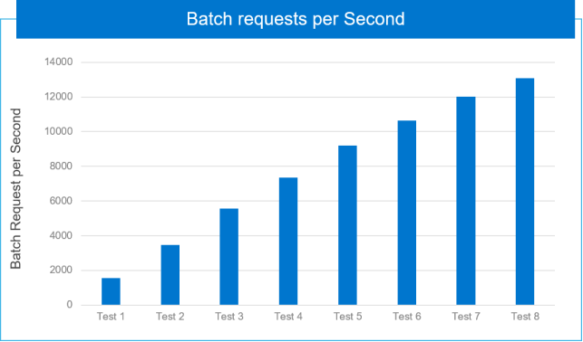 Graph of the cumulation of batch requests per second as incremental VMs are added
