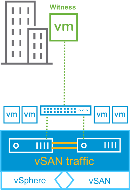 replacement vSAN Witness Host