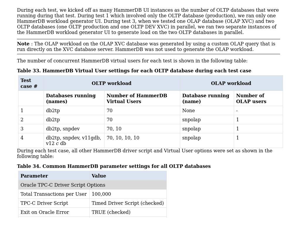 HammerDB configuration parameters   Validation Guide—Dell ...